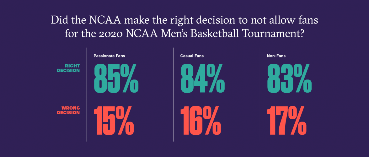 Overwhelming support for NCAA's decision to not allow fans for 2020 March Madness